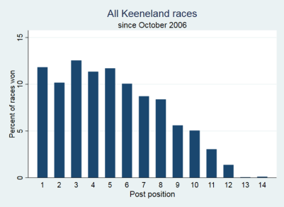 Data from Keeneland