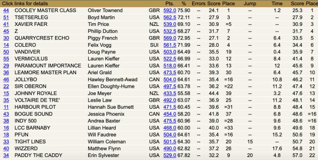 Rolex scores after XC