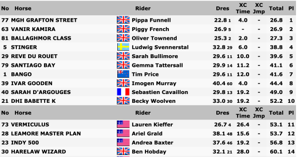 Burghley Results after XC
